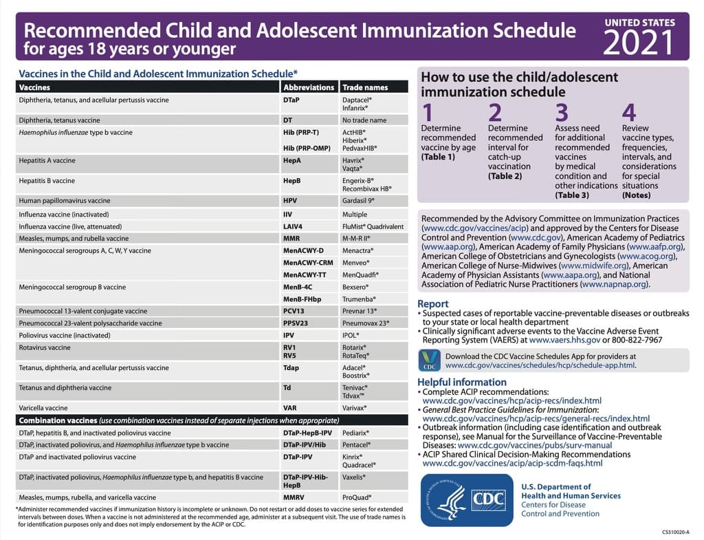 CDC Guidelines 1